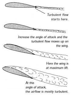 Kite Angle